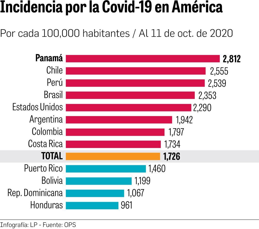 Panamá: lo bueno y lo malo frente al virus