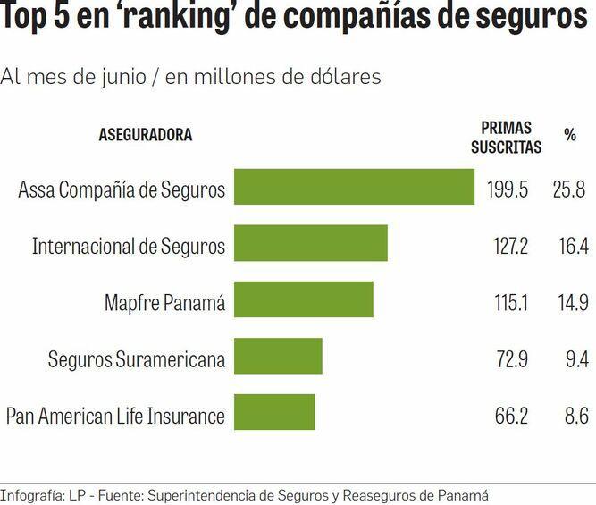 Cinco aseguradoras copan el 75% del sector