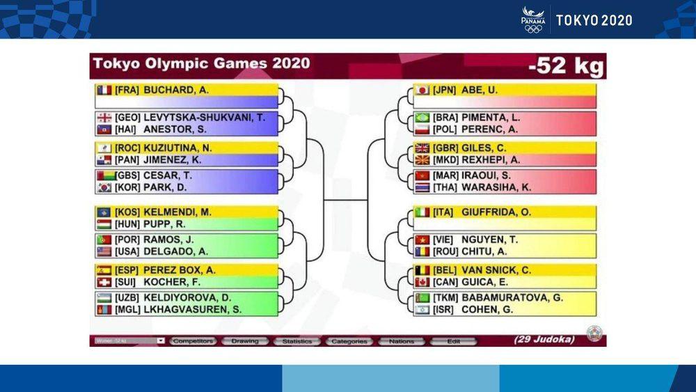 Atletas panameñas ya tienen rivales en pruebas de combate de los Juegos de Tokio 2020