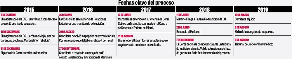 Tribunal rechaza pruebas y declara no culpable a Ricardo Martinelli