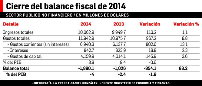 Déficit fiscal se dispara un 83.2%