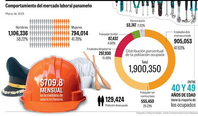 17,754 contratos laborales menos
