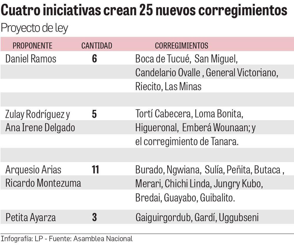 Panamá tendría 41 nuevos corregimientos