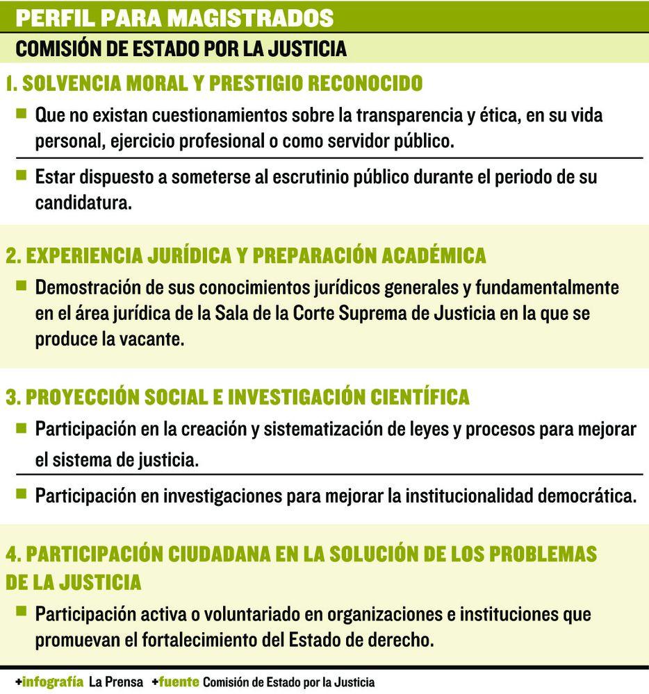 Comisión de Estado demanda consultas sobre elección de magistrados