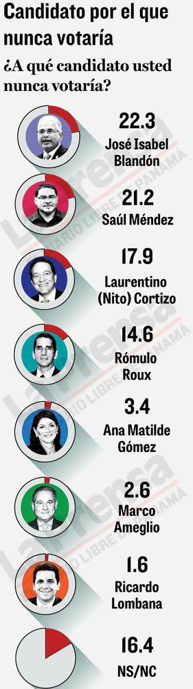 Elecciones: Nito Cortizo lidera; Ricardo Lombana se abre paso