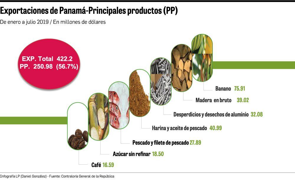 Panamá allana camino para exportar a Costa Rica