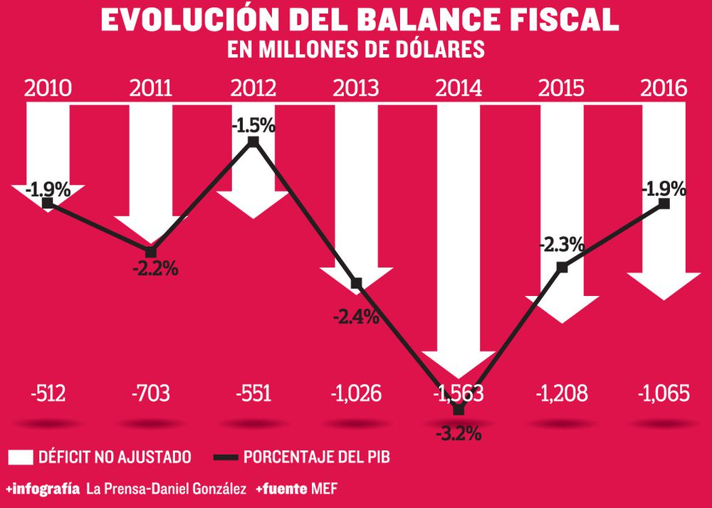 Déficit fiscal se redujo cerca de $500 millones en dos años