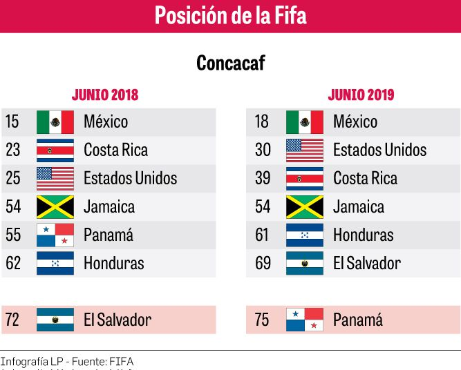 Panamá está mal parado