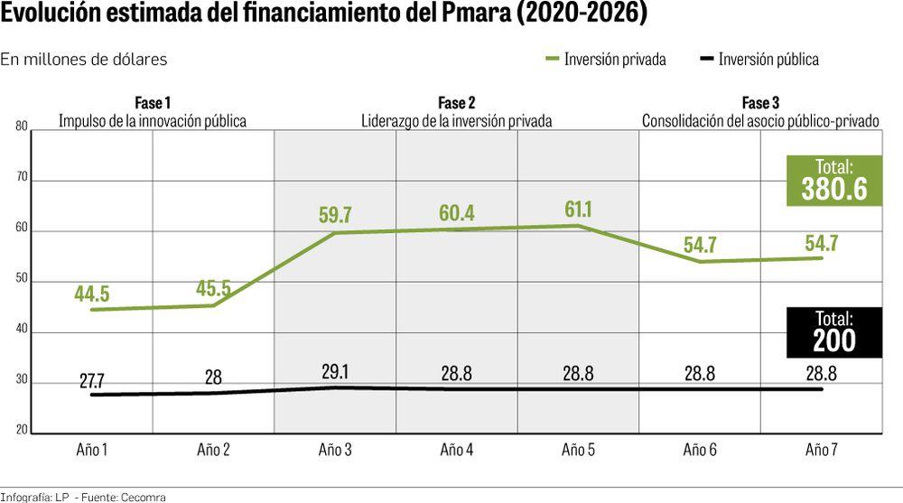 Plan de rescate al agro en Azuero desde 2020