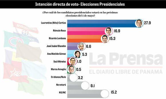 'Al panameñismo siempre lo subestiman en las encuestas': José Blandón
