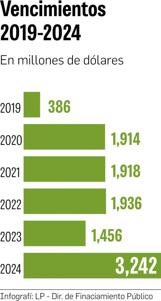 Cortizo deberá hacer frente al 40% de la deuda pública